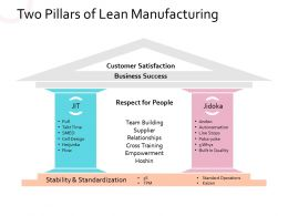 Two Pillars Of Lean Manufacturing Respect For People