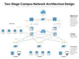 Two Stage Campus Network Architecture Design