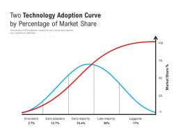 Two Technology Adoption Curve By Percentage Of Market Share