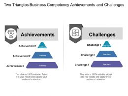 Two Triangles Business Competency Achievements And Challenges