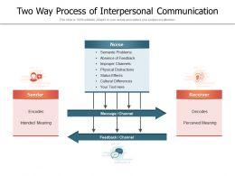 Two Way Process Of Interpersonal Communication