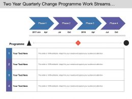 Two Year Quarterly Change Programme Work Streams And Phases