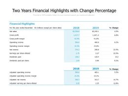 Two Years Financial Highlights With Change Percentage