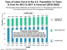 Type Of Labor Force In The US Population 16 Years And Over For 2013-2022