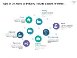Type Of Lot Uses By Industry Include Sectors Of Retail Automotive Environmental And Domestic Purposes