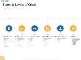 Types And Levels Of Crisis Confrontation Crisis Ppt Powerpoint Presentation Icon Design Ideas