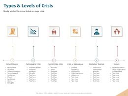 Types And Levels Of Crisis Crisis Malevolence Ppt Powerpoint Presentation Icon