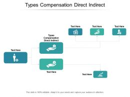 Types Compensation Direct Indirect Ppt Powerpoint Presentation Infographic Template Sample Cpb