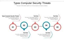 Types Computer Security Threats Ppt Powerpoint Presentation Outline Designs Cpb