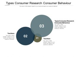 Types Consumer Research Consumer Behaviour Ppt Powerpoint Presentation Inspiration Gridlines Cpb