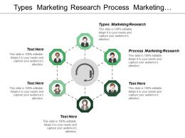 Types Marketing Research Process Marketing Research Marketing Models