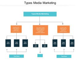 Types Media Marketing Ppt Powerpoint Presentation Gallery Styles Cpb