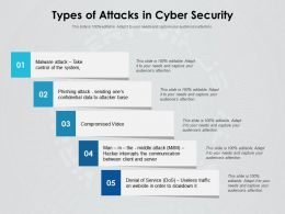 Types Of Attacks In Cyber Security