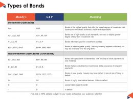 Types Of Bonds Ppt Powerpoint Presentation File Example
