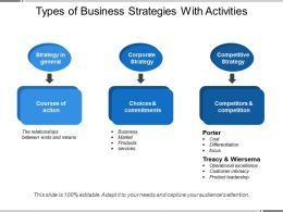 Types Of Business Strategies With Activities