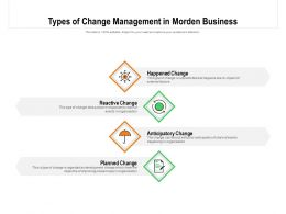 Types Of Change Management In Morden Business
