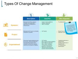 Types Of Change Management Powerpoint Slide Clipart