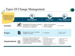types_of_change_management_powerpoint_slide_images_Slide01