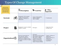 Types Of Change Management Powerpoint Slides