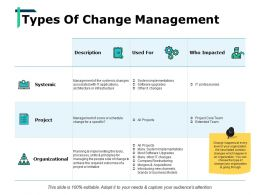 Types Of Change Management Systemic Project Organizational