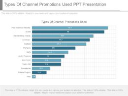 Types Of Channel Promotions Used Ppt Presentation