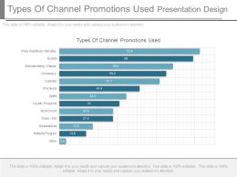 Types Of Channel Promotions Used Presentation Design
