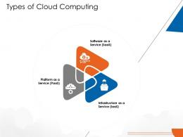 Types Of Cloud Computing Cloud Computing Ppt Mockup