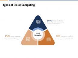 Types Of Cloud Computing Devops Cloud Computing Ppt Powerpoint Template