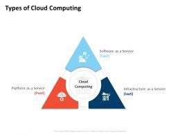 Types Of Cloud Computing Infrastructure Service Ppt Background Images