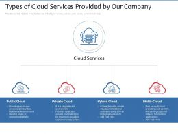 Types Of Cloud Services Provided By Our Company Maximum Ppt Powerpoint Presentation File