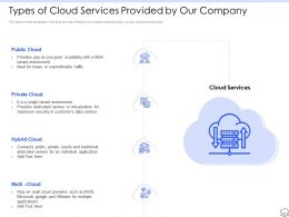 Types Of Cloud Services Provided By Our Company Ppt Graphics Example