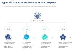 Types Of Cloud Services Provided By Our Company Ppt Powerpoint Presentation Skills