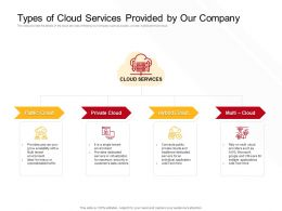 Types Of Cloud Services Provided By Our Company Single Ppt Powerpoint Presentation Skills