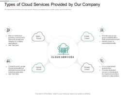 Types Of Cloud Services Provided By Our Company Traditional Ppt Powerpoint Presentation Gallery