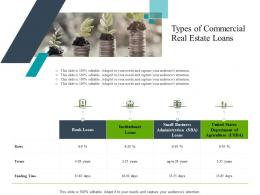 Types Of Commercial Real Estate Loans Construction Industry Business Plan Investment Ppt Themes