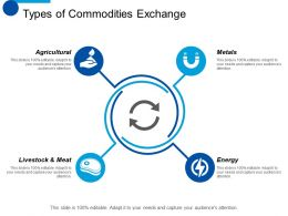 Types Of Commodities Exchange Energy Ppt Professional Format