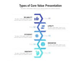 Types Of Core Value Presentation