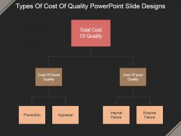 Types Of Cost Of Quality Powerpoint Slide Designs