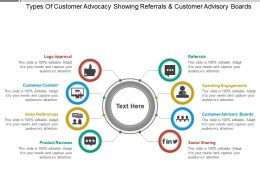 Types Of Customer Advocacy Showing Referrals And Customer Advisory Boards