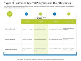 Types Of Customer Referral Programs And Their Outcomes Implied Ppt Powerpoint Icon
