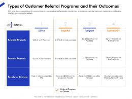 Types Of Customer Referral Programs And Their Outcomes Ppt Gallery
