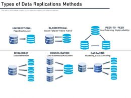 Types Of Data Replications Methods