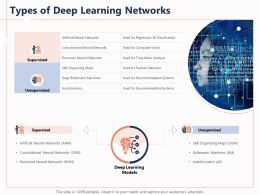 Types Of Deep Learning Networks Boltzmann Maps Ppt Powerpoint Presentation Ideas
