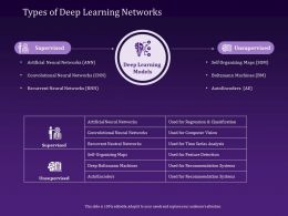 Types Of Deep Learning Networks Convolutional Ppt Powerpoint Presentation Design Templates