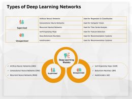 Types Of Deep Learning Networks Recommendation Ppt Powerpoint Presentation Summary Grid