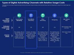 Types Of Digital Advertising Channels With Relative Usage Costs Sequential Powerpoint Presentation