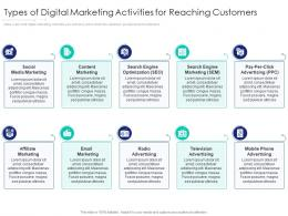 Types Of Digital Marketing Activities For Reaching Customers Internet Marketing Strategy And Implementation