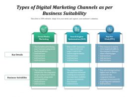 Types Of Digital Marketing Channels As Per Business Suitability