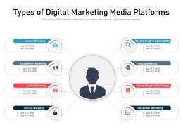 Types Of Digital Marketing Media Platforms