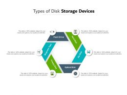 Types Of Disk Storage Devices